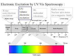Electronic Excitation By Uv Vis Spectroscopy Ppt Video Online