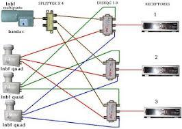 TDT Y Satélite Mismo Cable Problema  Antenas  Recepcion Y Conectar Receptor Satelite Antena Comunitaria