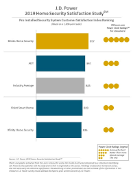 2019 Home Security Satisfaction Study J D Power