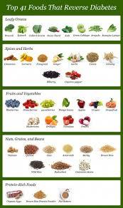 Type 2 Diabetes Diet Chart Diabetic Food List Top 41 Foods To Reverse Diabetes