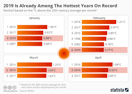 Average Global Temperature By Year Chart Chart 2019 Is Already Among The Hottest Years On Record