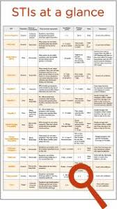 Std Signs And Symptoms Chart 86 Best M E D I C I N E S T U D I E S Images In 2019