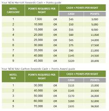 Marriott Rewards Program Changes Cash Points Redemption