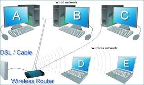 wireless network diagram software free wireless router network Network Switch Diagram at Corporate Network Diagram Of Wired Network