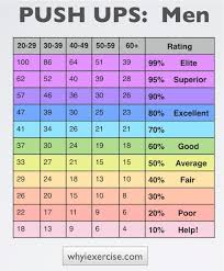 Af Walk Test Chart 50 Matter Of Fact Cooper Fitness Standards Bench Press Chart