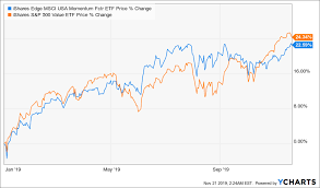 Beth Kindig Blog Top Momentum Stocks Affected By Cash