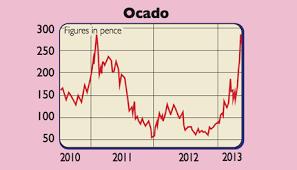 Ocado Share Price Chart Companies In The News Morrisons And Ocado Moneyweek