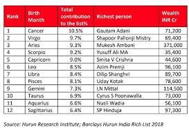 2018 Zodiac Chart Zodiac Signs 50 Of Indias Richest Share 5 Zodiac Signs