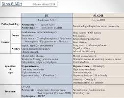 Siadh Vs Diabetes Insipidus Chart Image Result For Diabetes Insipidus Vs Siadh Chart