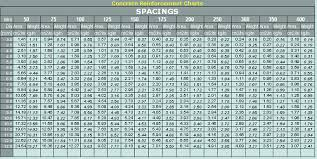 Welded Wire Fabric Size Chart 3 Welded Wire Gauge Chart Wiring Harness Weld Mesh Size