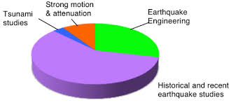 Earthquake Pie Chart Srl 84 2 Electronic Supplement To Bilham
