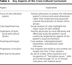 cross cultural primary care a patient based approach annals of image 7tt2