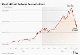 Shanghai Stock Market Index Chart 31 Complete China Market Index Chart
