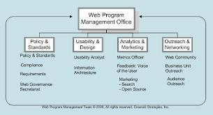 Web Organization Chart Sample Web Team Org Chart Program Management Open Source