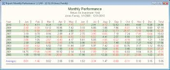 Monthly Performance Report Format Monthly Performance Report Format Under Fontanacountryinn Com