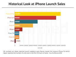 Chart Of Iphone Sales Historical Look At Iphone Launch Sales Chart Iclarified