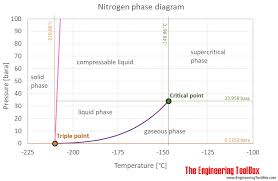 Nitrogen Thermophysical Properties