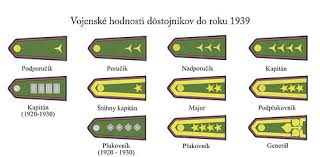 Army Ranking System Chart Ranks Of The Czechoslovak Armed Forces Wikipedia