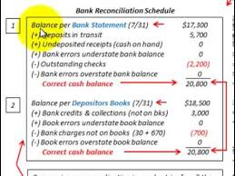 Bank Reconcilation Bank Reconciliation Statement Whats Included And How Its Used For Cash Balance