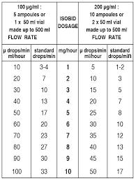 Isobid Isosorbide Dinitrate Injection B P Sgpharma