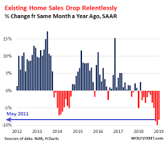 The Us Housing Market Begins To Feel The Pain Wolf Street