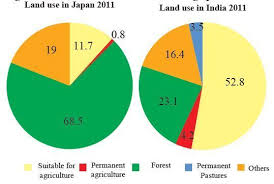 Examine The Pie Charts Showing Land Use And Answer The