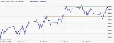 China Stock Market Chart Yahoo Incredible Charts Stock Trading Diary Asian Markets Rally