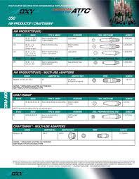 Purox 4202 Cutting Tip Chart Airco Air Products Craftsman Dockson Harris Koike Marquette