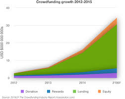 What Problem Does Crowdfunding Venture Capital Solve