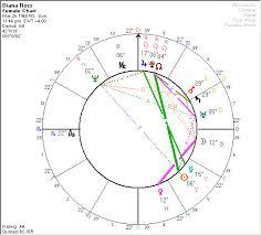 Paramount Considerations In Chart Interpretation
