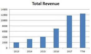 Tesla Revenue Growth Chart Tesla A Classic Case Of Building Economies Of Scale To