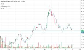Innt Stock Chart Innt Stock Price And Chart Nasdaq Innt Tradingview