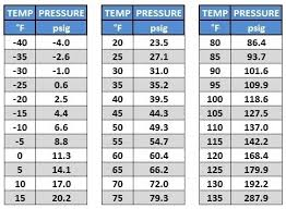 R410a Charging Chart Refrigerant Running Pressures Pt Chart