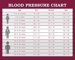High Blood Pressure Measurement Chart How To Overcome White Coat Syndrome At The Doctors Office