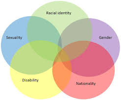 Gender Venn Diagram Intersectionality