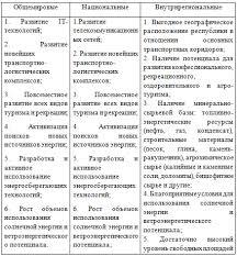 Магистерская диссертация магистранта курса направления  внутрирегиональных позитивных факторах инвестиционного развития Республики Калмыкии