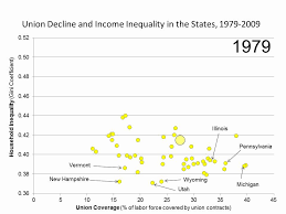 Union Decline And Rising Inequality In Two Charts Economic