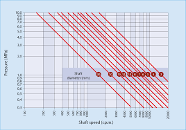 Bearing Chart Download Cojinetes Autolubricados Sinterizados Calculations For