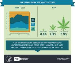 Marijuana by teens can