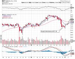 Medtronic Stock Price Chart Medtronic Future Looks Good Medtronic Plc Nyse Mdt