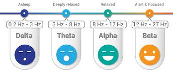 Brain Waves Frequency Chart