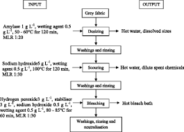 Flow Chart Of Cotton To Fabric Process Flow Chart Of Yarn Dyeing Catalogue Of Schemas