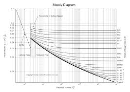 which method should i use to calculate the darcy friction factor
