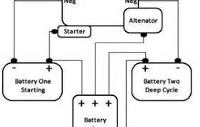 similiar painless dual battery wiring diagram keywords painless dual battery wiring diagram painless dual battery wiring