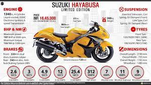 2018 suzuki hayabusa colors. Exellent Suzuki Suzuki Hayabusa GSX1300R Limited Edition Infographic And 2018 Suzuki Hayabusa Colors