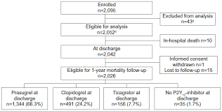 Full Text Mortality In Primary Angioplasty Patients