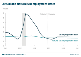 Labor Market Projections Congressional Budget Office