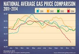 10 Year Gas Price Chart National Gas Price Average Archives Aaa Newsroom