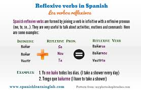 Conjugating And Using Spanish Reflexive Verbs