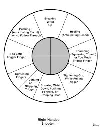Trigger Finger Placement Chart Da Sa Trigger Finger Placement